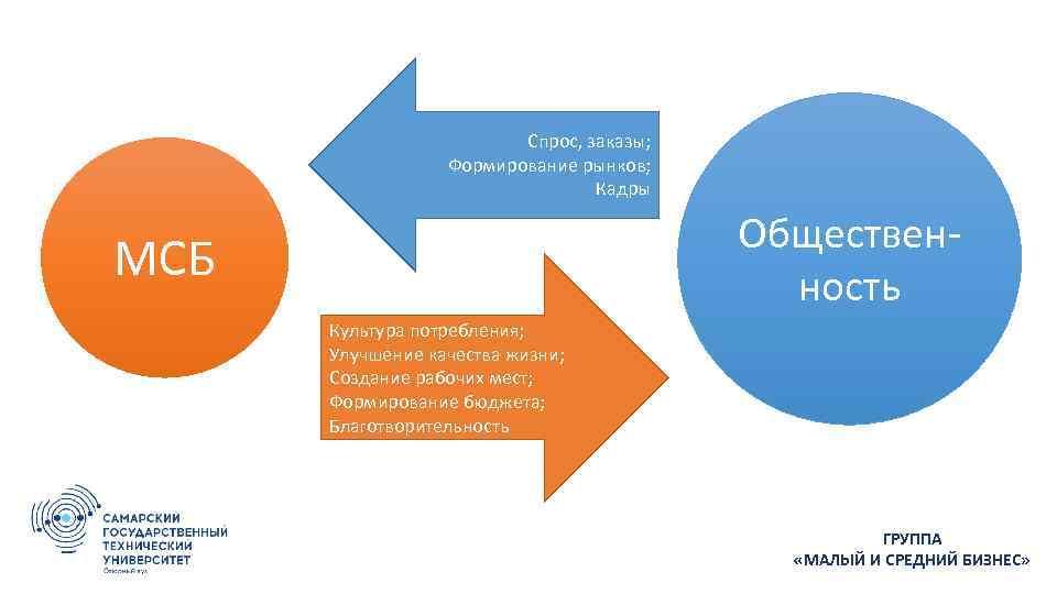 Спрос, заказы; Формирование рынков; Кадры Общественность МСБ Культура потребления; Улучшение качества жизни; Создание рабочих