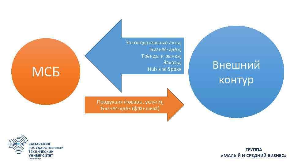 МСБ Законодательные акты; Бизнес-идеи; Тренды и рынки; Заказы; Hub and Spoke Внешний контур Продукция