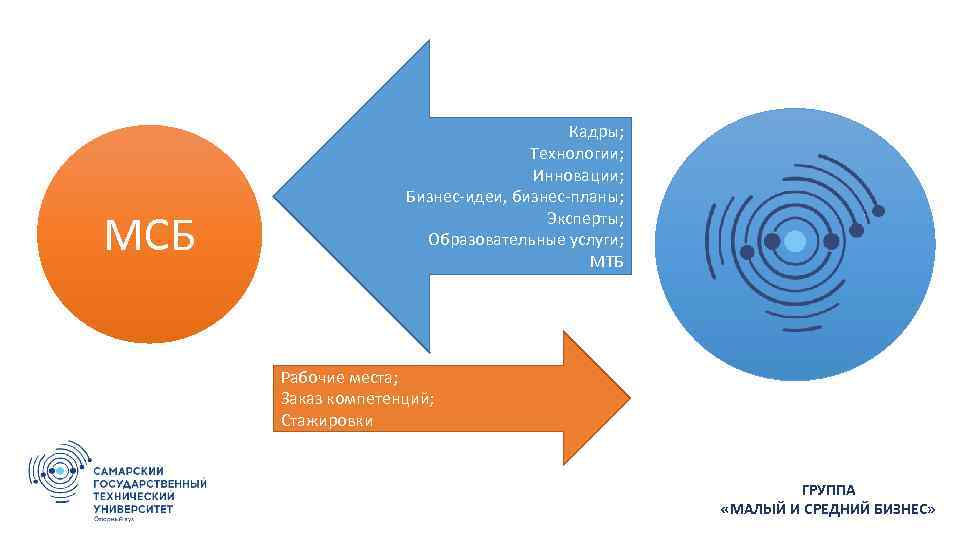 МСБ Кадры; Технологии; Инновации; Бизнес-идеи, бизнес-планы; Эксперты; Образовательные услуги; МТБ Рабочие места; Заказ компетенций;