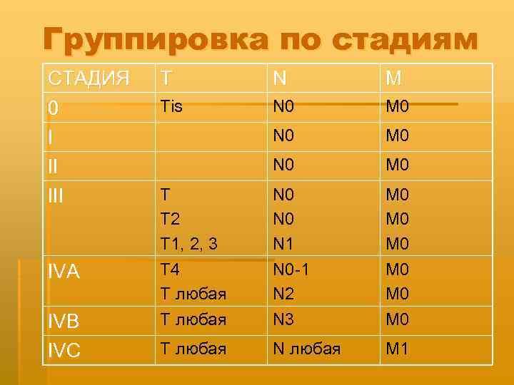 Группировка по стадиям СТАДИЯ 0 I II IVA IVB IVC T N M Tis