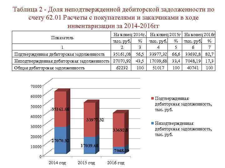 Таблица 2 - Доля неподтвержденной дебиторской задолженности по счету 62. 01 Расчеты с покупателями