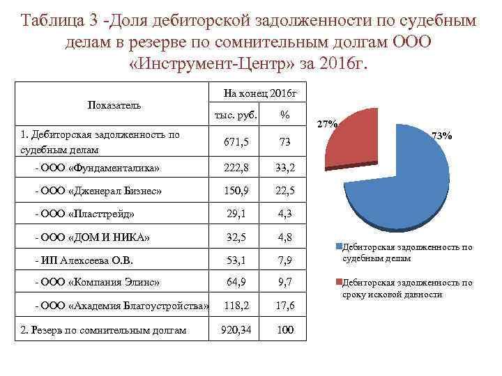 Таблица 3 -Доля дебиторской задолженности по судебным делам в резерве по сомнительным долгам ООО