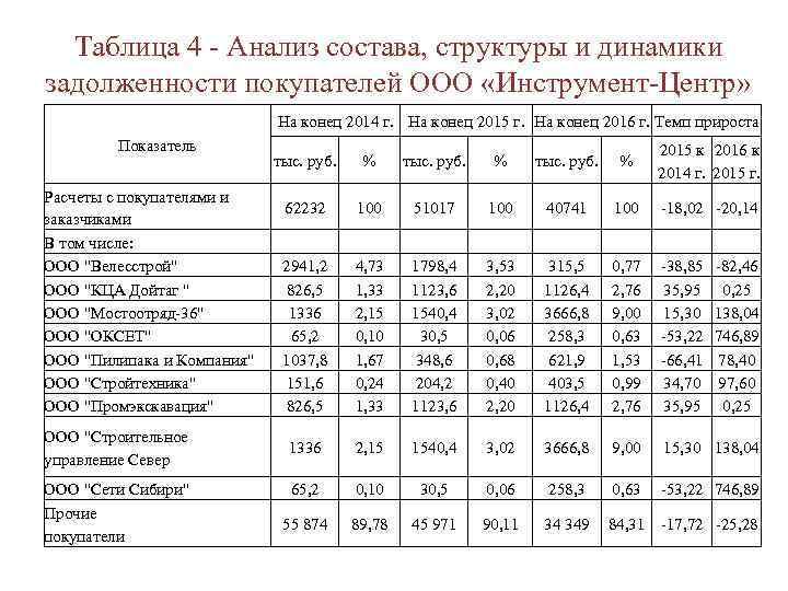 Таблица 4 - Анализ состава, структуры и динамики задолженности покупателей ООО «Инструмент-Центр» На конец