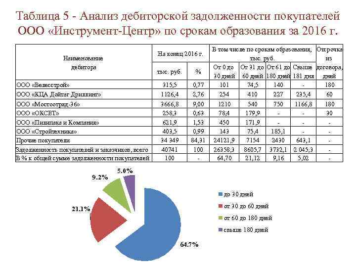Таблица 5 - Анализ дебиторской задолженности покупателей ООО «Инструмент-Центр» по срокам образования за 2016