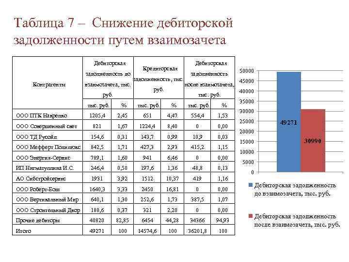 Таблица 7 – Снижение дебиторской задолженности путем взаимозачета Дебиторская задолженность до Контрагенты взаимозачета, тыс.