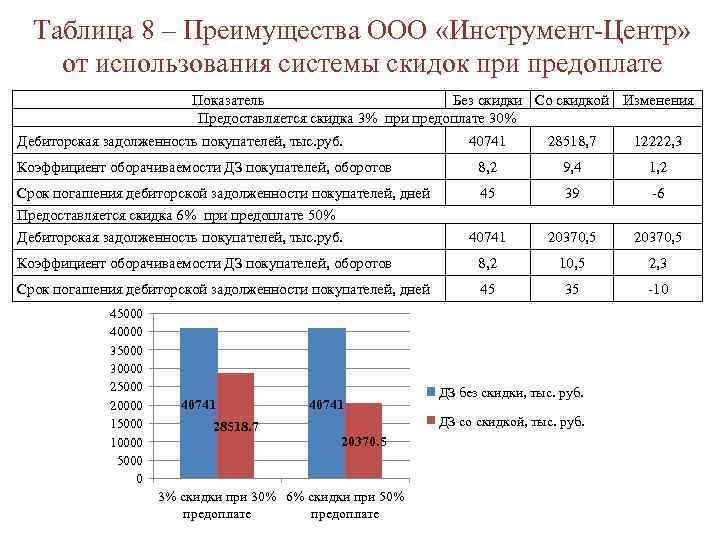 Таблица 8 – Преимущества ООО «Инструмент-Центр» от использования системы скидок при предоплате Показатель Без
