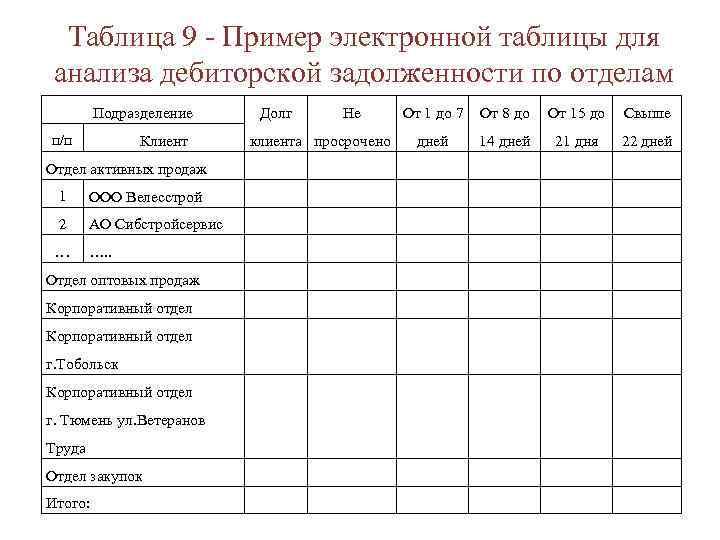 Таблица 9 - Пример электронной таблицы для анализа дебиторской задолженности по отделам Подразделение п/п