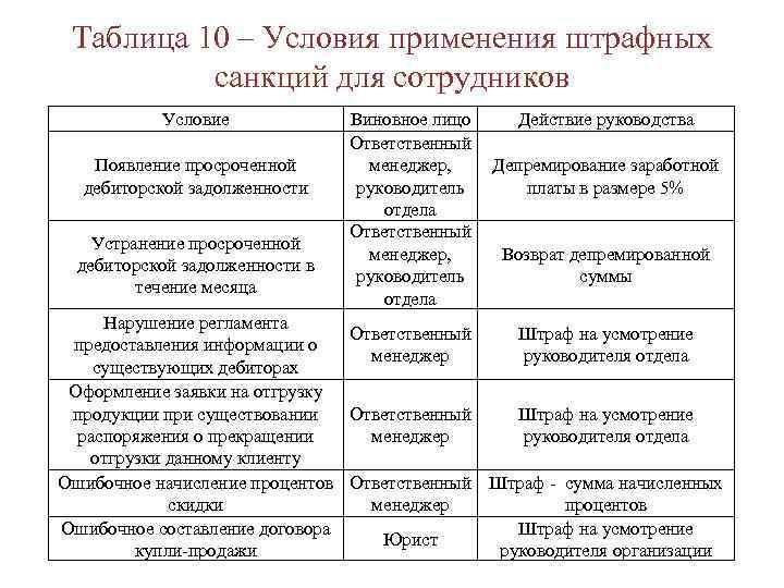 Таблица 10 – Условия применения штрафных санкций для сотрудников Условие Появление просроченной дебиторской задолженности