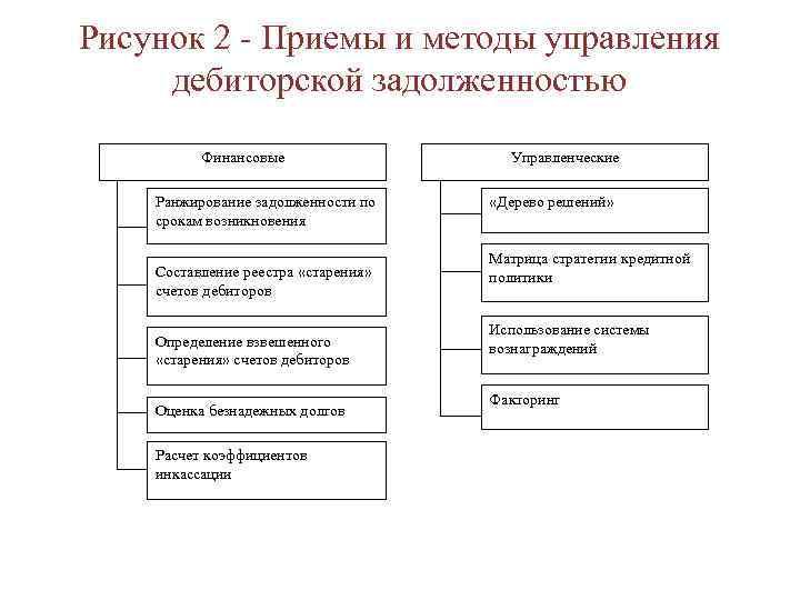 Рисунок 2 - Приемы и методы управления дебиторской задолженностью Финансовые Ранжирование задолженности по срокам