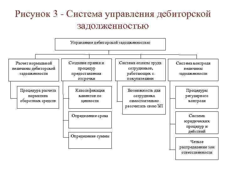 Рисунок 3 - Система управления дебиторской задолженностью Управление дебиторской задолженностью Расчет нормальной величины дебиторской