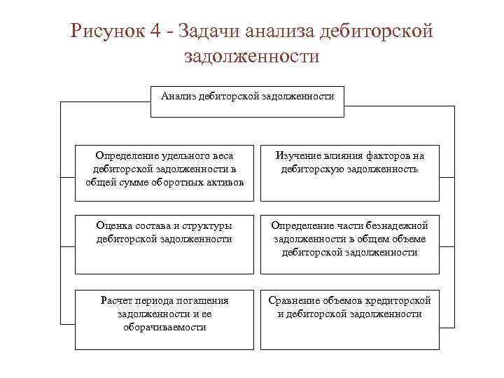 Рисунок 4 - Задачи анализа дебиторской задолженности Анализ дебиторской задолженности Определение удельного веса дебиторской