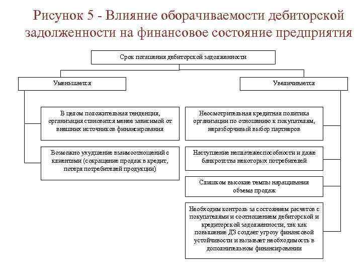 Рисунок 5 - Влияние оборачиваемости дебиторской задолженности на финансовое состояние предприятия Срок погашения дебиторской