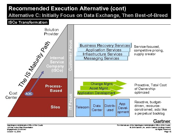 Recommended Execution Alternative (cont) Alternative C: Initially Focus on Data Exchange, Then Best-of-Breed ISCo