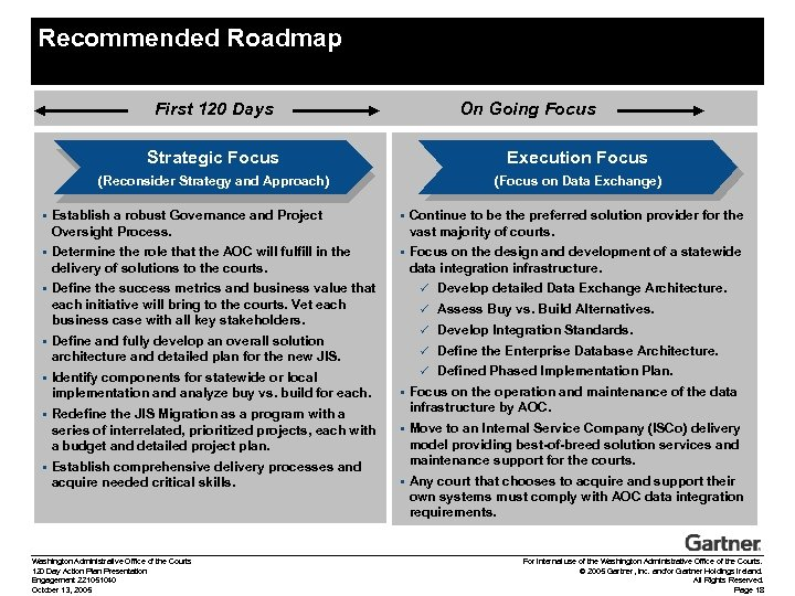 Recommended Roadmap First 120 Days On Going Focus Strategic Focus Execution Focus (Reconsider Strategy