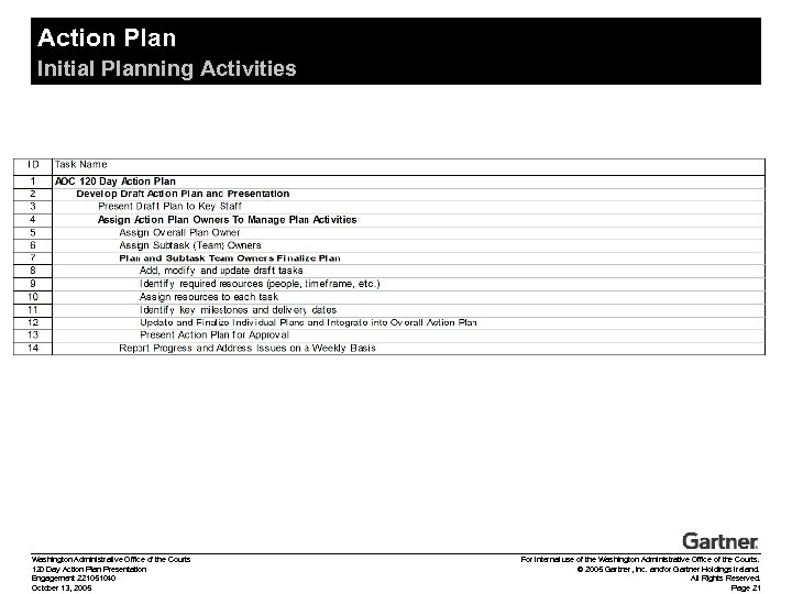 Action Plan Initial Planning Activities Washington Administrative Office of the Courts 120 Day Action