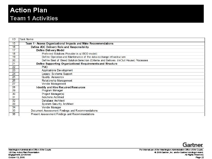 Action Plan Team 1 Activities Washington Administrative Office of the Courts 120 Day Action