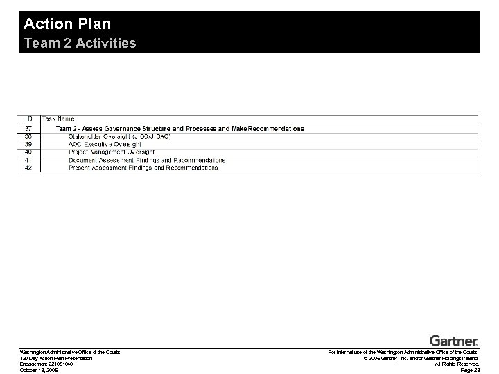 Action Plan Team 2 Activities Washington Administrative Office of the Courts 120 Day Action