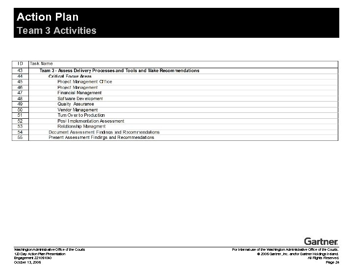 Action Plan Team 3 Activities Washington Administrative Office of the Courts 120 Day Action