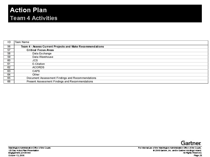 Action Plan Team 4 Activities Washington Administrative Office of the Courts 120 Day Action