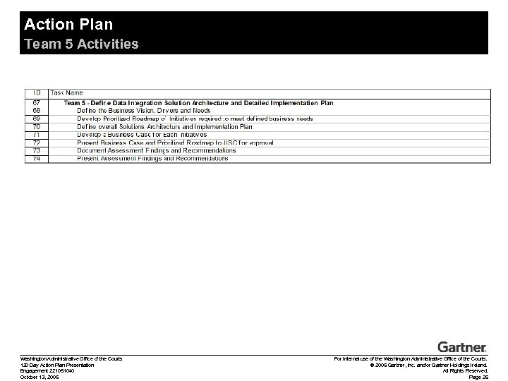 Action Plan Team 5 Activities Washington Administrative Office of the Courts 120 Day Action