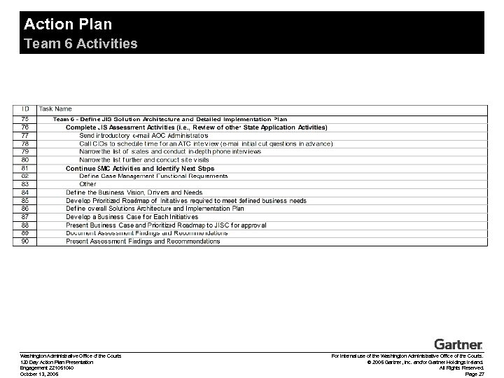Action Plan Team 6 Activities Washington Administrative Office of the Courts 120 Day Action