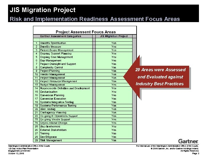 JIS Migration Project Risk and Implementation Readiness Assessment Focus Areas 29 Areas were Assessed