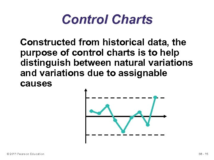 Control Charts Constructed from historical data, the purpose of control charts is to help