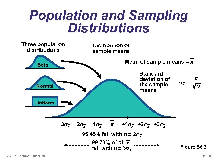 Population and Sampling Distributions Three population distributions Distribution of sample means Mean of sample