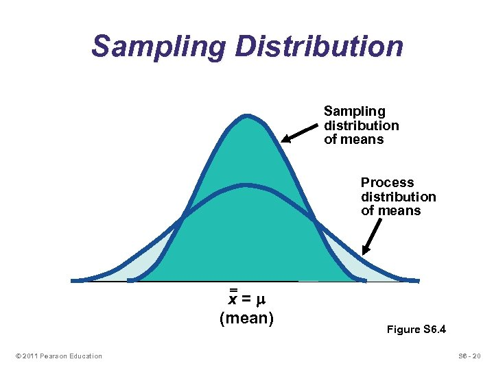 Sampling Distribution Sampling distribution of means Process distribution of means x=m (mean) © 2011