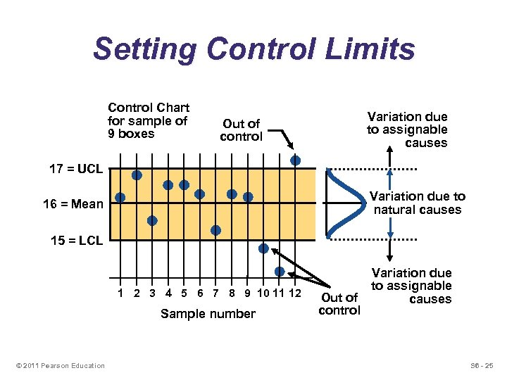Setting Control Limits Control Chart for sample of 9 boxes Variation due to assignable
