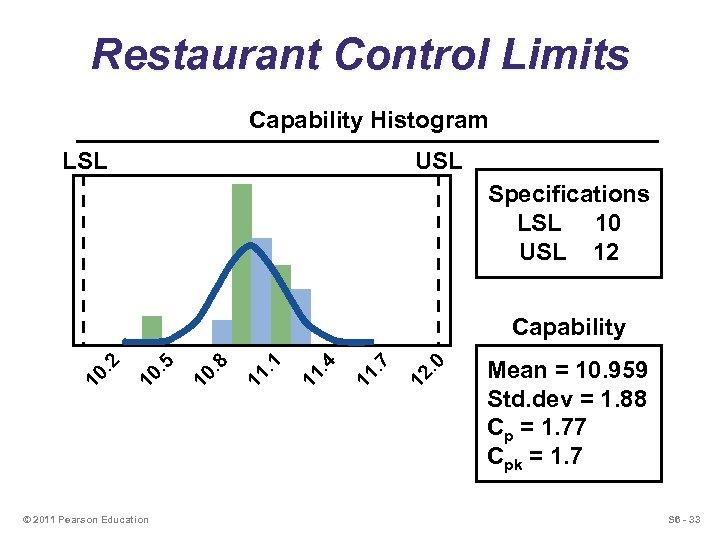 Restaurant Control Limits Capability Histogram LSL USL Specifications LSL 10 USL 12 © 2011