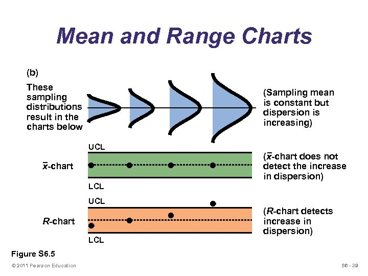 Mean and Range Charts (b) These sampling distributions result in the charts below (Sampling