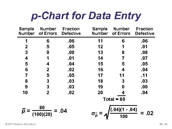 p-Chart for Data Entry Sample Number p= Fraction Defective Sample Number 6 5 0