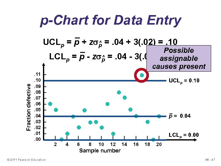 p-Chart for Data Entry ^ UCLp = p + zsp =. 04 + 3(.