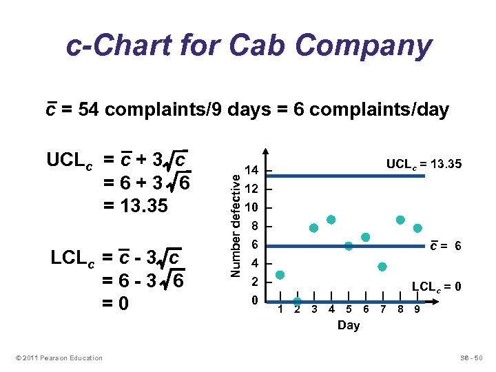 c-Chart for Cab Company UCLc = c + 3 c =6+3 6 = 13.