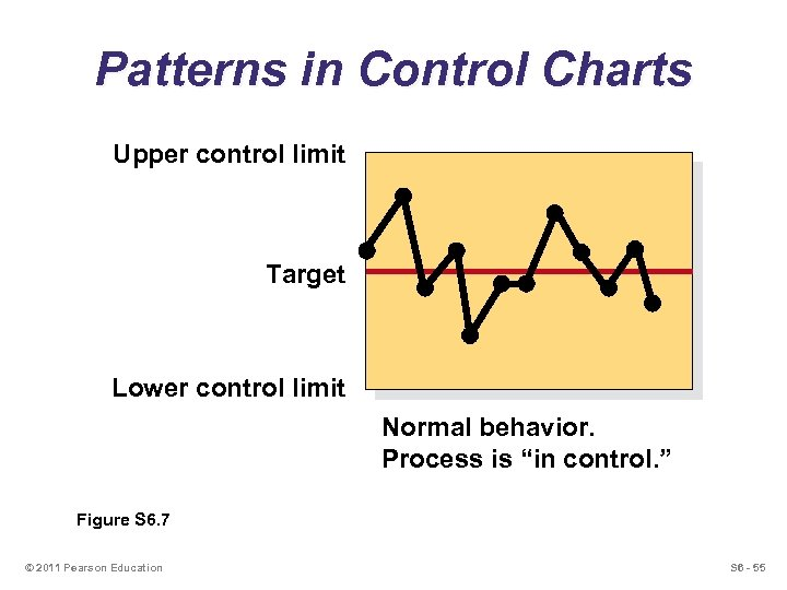 Patterns in Control Charts Upper control limit Target Lower control limit Normal behavior. Process