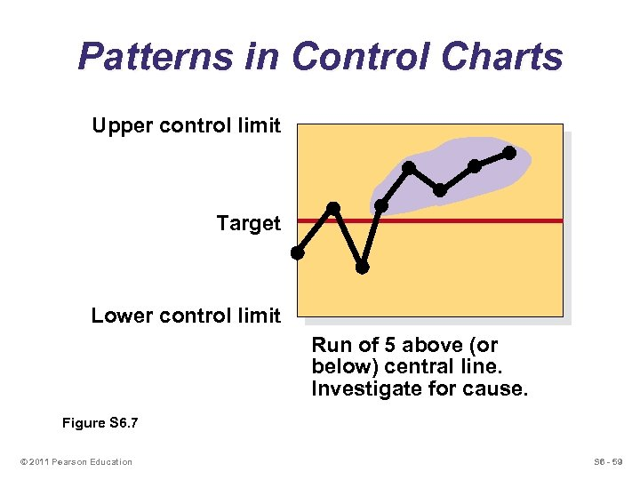 Patterns in Control Charts Upper control limit Target Lower control limit Run of 5