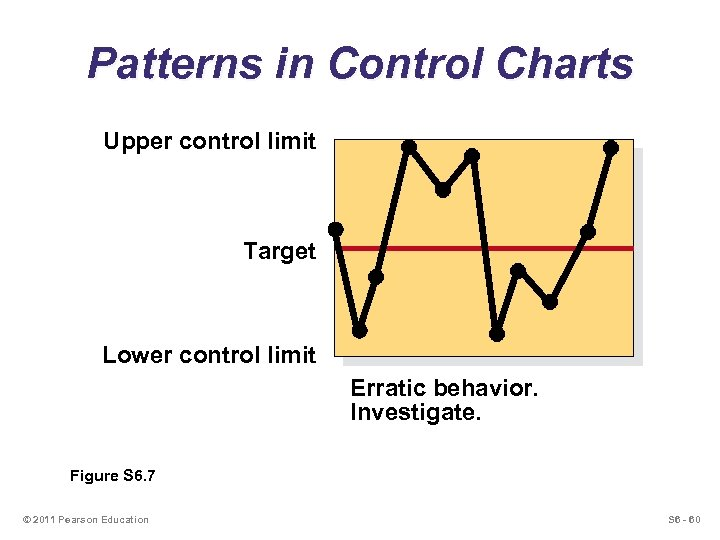 Patterns in Control Charts Upper control limit Target Lower control limit Erratic behavior. Investigate.