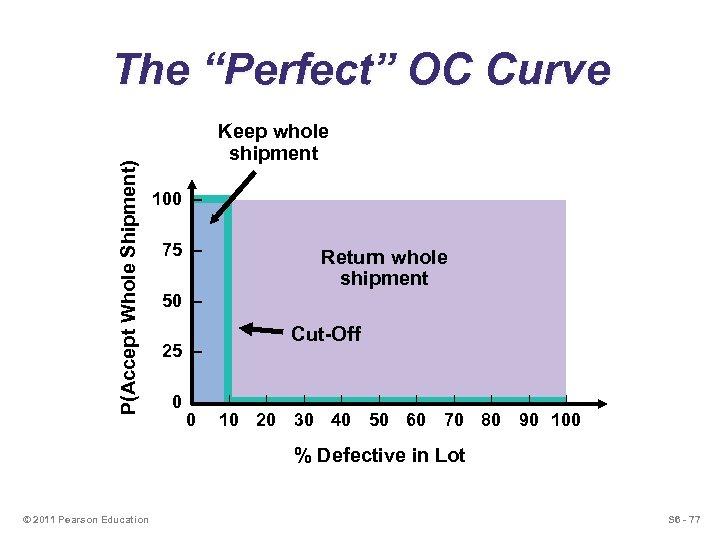 "P(Accept Whole Shipment) The ""Perfect"" OC Curve Keep whole shipment 100 – 75 –"