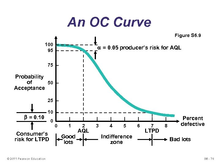 An OC Curve Figure S 6. 9 100 – 95 – = 0. 05