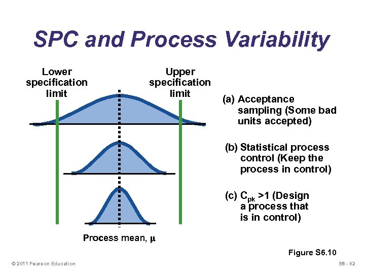 SPC and Process Variability Lower specification limit Upper specification limit (a) Acceptance sampling (Some