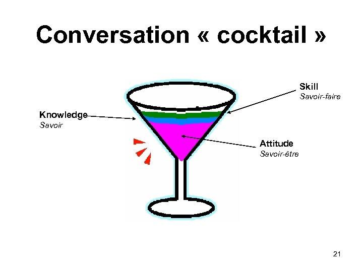 Conversation « cocktail » Skill Savoir-faire Knowledge Savoir Attitude Savoir-être 21
