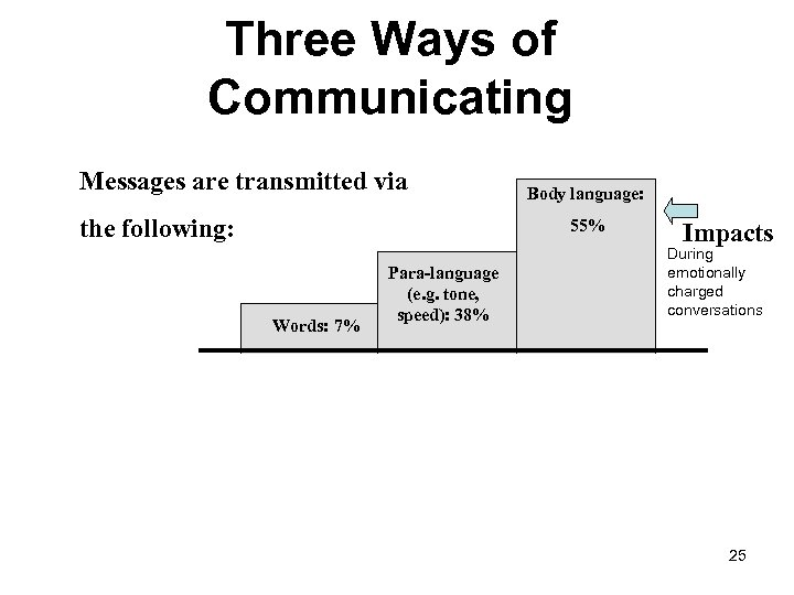 Three Ways of Communicating Messages are transmitted via the following: Body language: 55% Words: