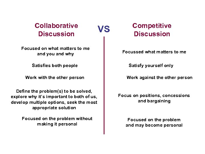Collaborative Discussion VS Focused on what matters to me and you and why