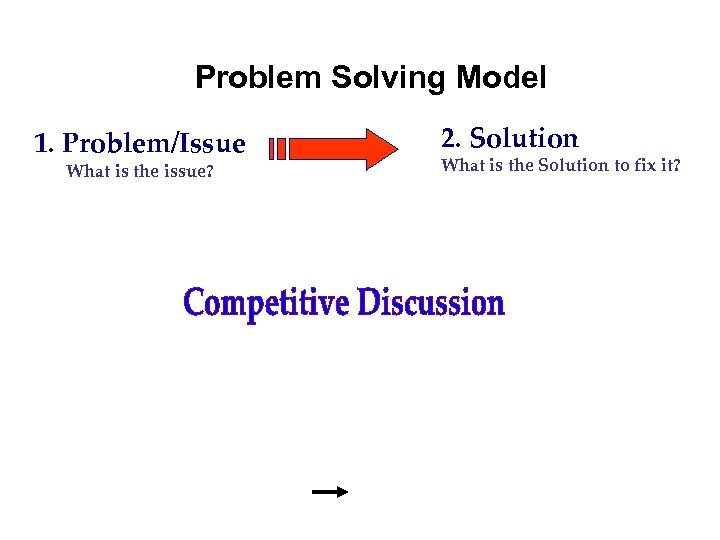 Problem Solving Model 1. Problem/Issue What is the issue? 2. Solution What is