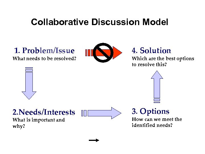 Collaborative Discussion Model 1. Problem/Issue What needs to be resolved? 2. Needs/Interests What is