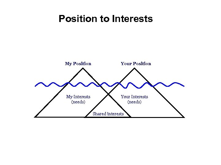 Position to Interests My Position Your Position My Interests (needs) Your Interests (needs) Shared
