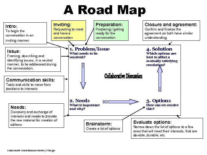A Road Map Intro: To begin the conversation in an inviting manner. Inviting: Preparation: