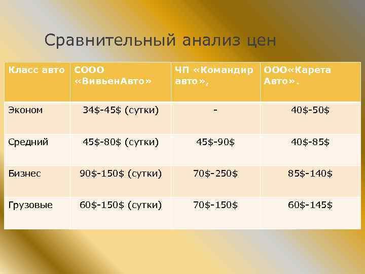 Сравнительный анализ цен Класс авто СООО «Вивьен. Авто» ЧП «Командир авто» , ООО «Карета