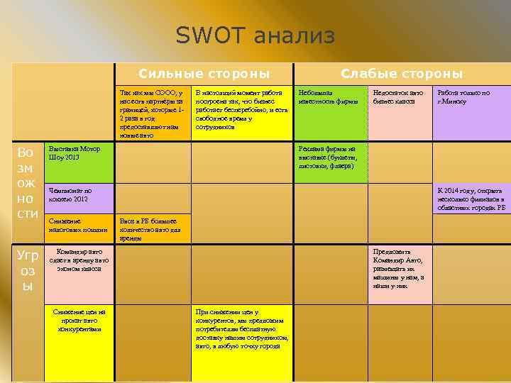 SWOT анализ Сильные стороны Так как мы СООО, у нас есть партнёры за границей,